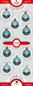 infographie-10-etapes-creation-1100
